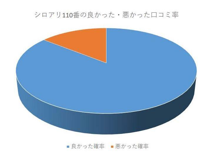 シロアリ110番の口コミのグラフ