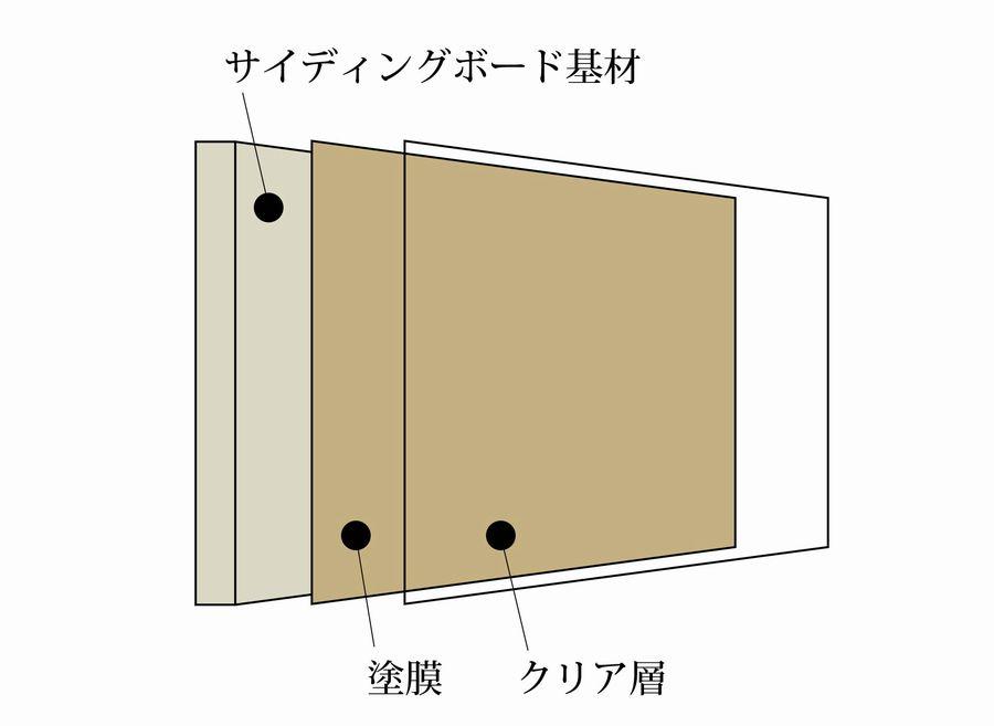 窯業系サイディングの構造