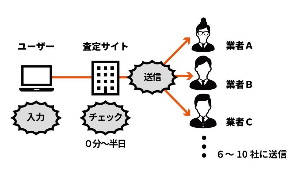 不動産一括査定サイトで情報送信をする仕組み